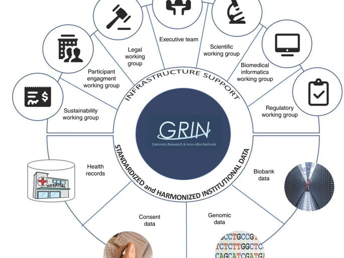 GRIN Network Shows Early Success in BigData Sharing