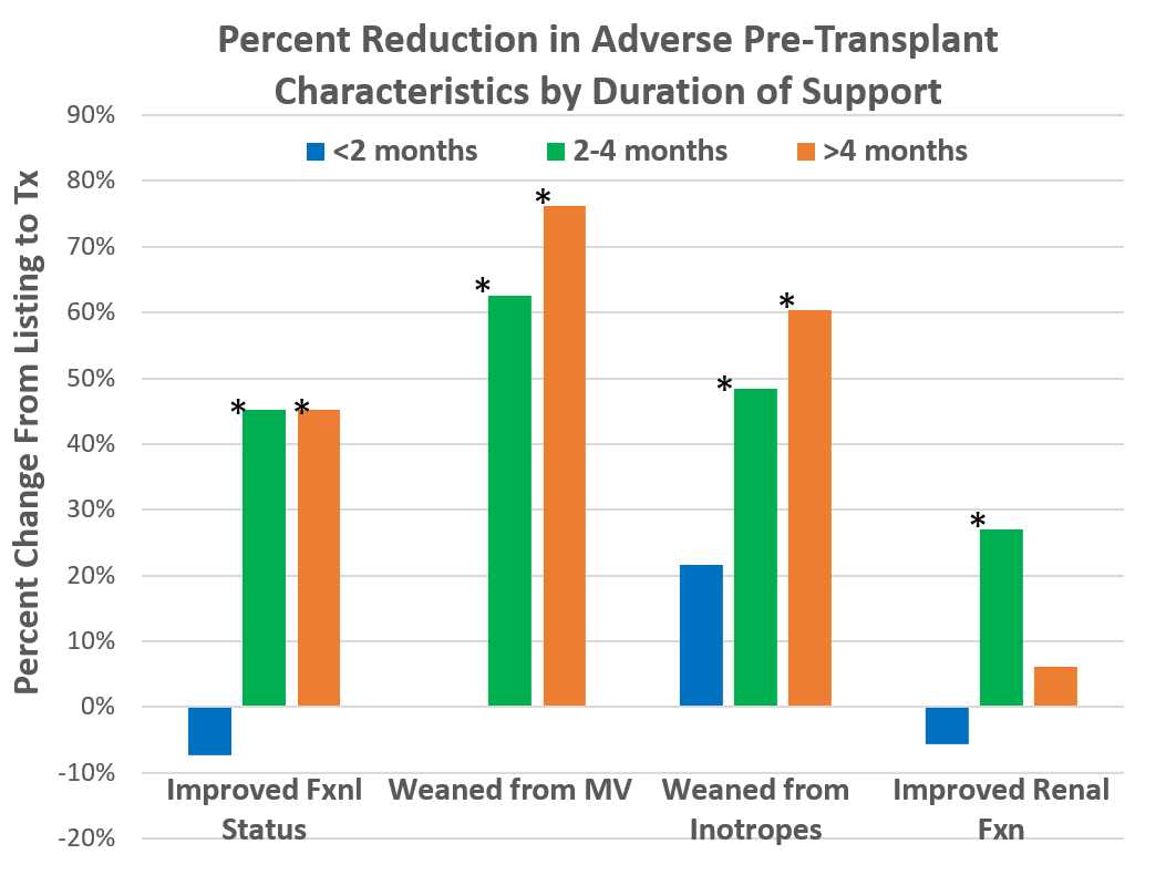 2-4 months of VAD Support Optimal for Pediatric Heart Transplant Outcomes