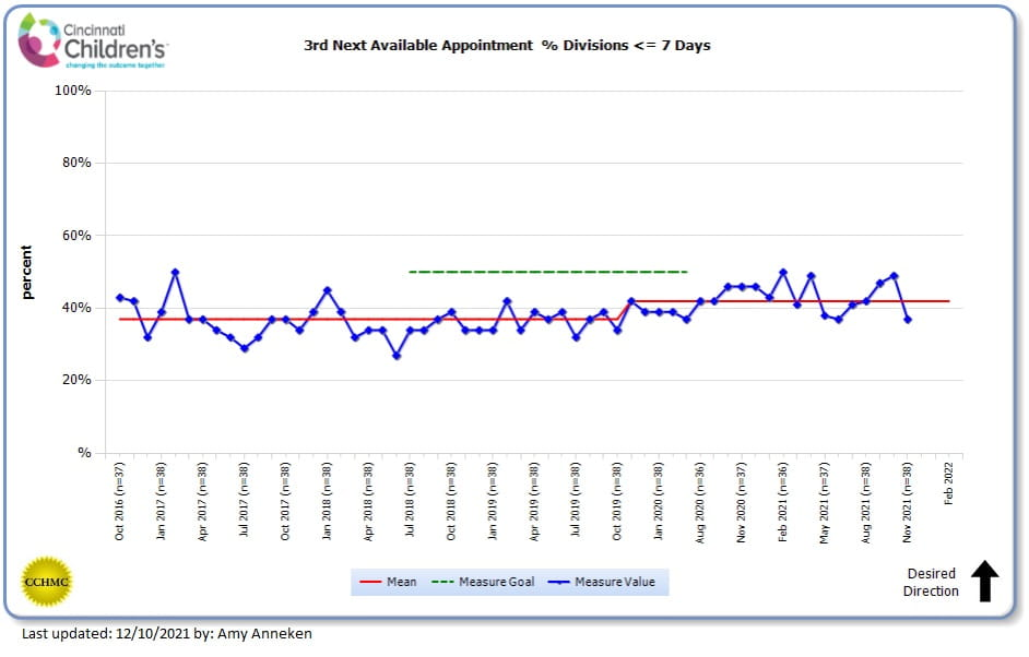 3rd Next Available Appointment   Quality Measures and Outcomes