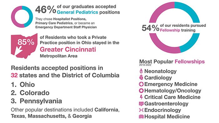 Our Residents | Pediatric Residency Program
