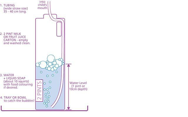 diagram of peeps bubble pep (positive expiratory pressure) simple diagram of molecular structure of dna #8