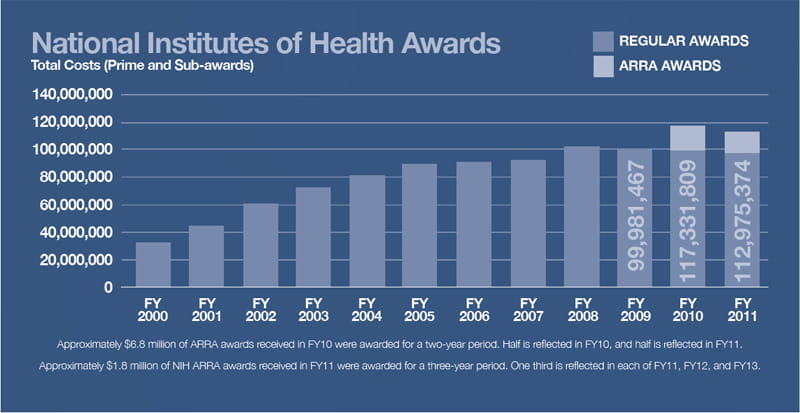 Funding - National Institutes of Health Awards