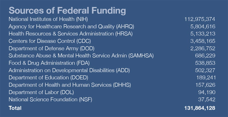 Funding - Sources of Federal Funding