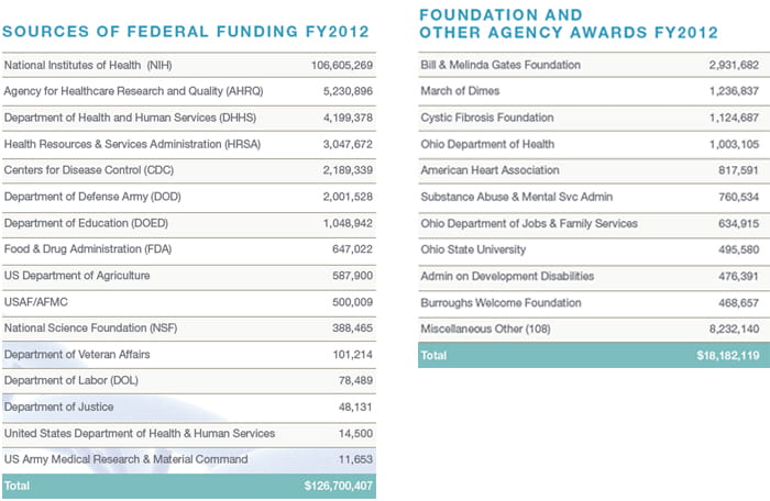 Sources of Federal Funding and Other Agency Awards