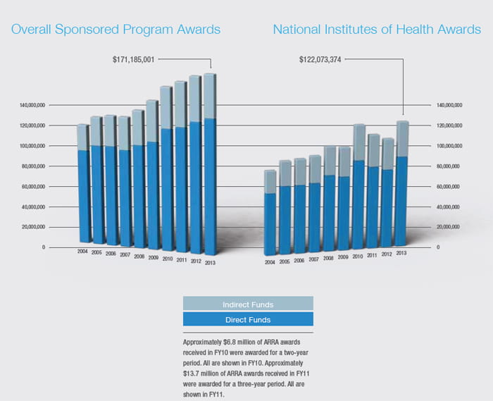 Overall Sponsored Program Awards, National Institutes of Health Awards