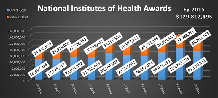 NIH Awards