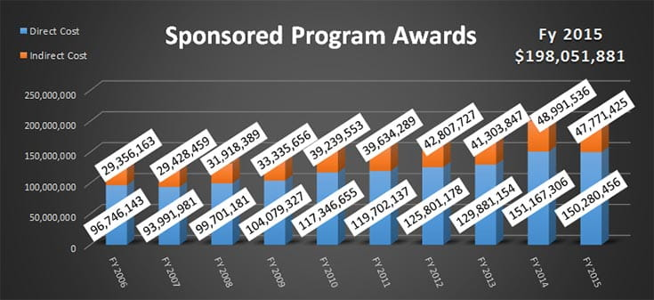 Sponsored Program Awards