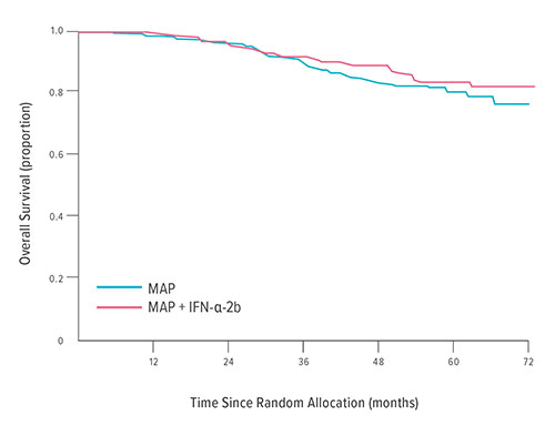 Fig A: This graph shows minimal difference between overall survival rates for people with osteosarcoma when treated with MAP chemotherapy (methotrexate, doxorubin and cisplatin) versus receiving MAP plus interferon therapy.