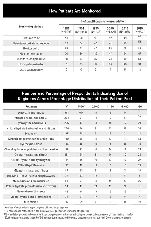 Fig A: *Number of respondents reporting use of listed drug regimen. †List of response categories in the survey of % of patients in respondent's practice. ‡% of sedated patients who receive listed drug regimen in their practice by response categories (e.g., in the first cell labeled 67, the interpretation is that 67 of 361 respondents indicated they use diazepam and nitrous for 1-20 of their patient pool).