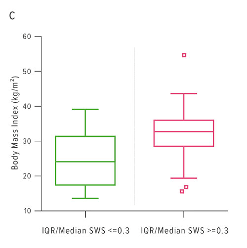 Fig C: C: This chart plots BMI values for patients with good quality ultrasound data (IQR/Median SWS <=0.3) versus BMI values for patients with poor quality data (IQR/Median SWS >0.3). On average, patients with poor quality data have higher BMI values demonstrating that the ultrasound technique breaks down in larger patients.