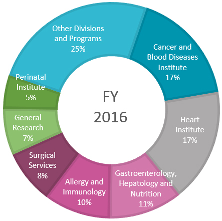 A graph showing philanthropic support of research during 2016.