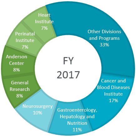 A graph showing philanthropic support of research during 2017.