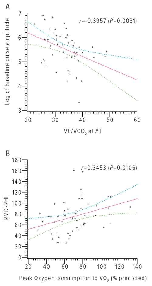 These scatterplots compare vascular function parameters with measures of exercise performance. Peripheral arterial tonometry–derived baseline pulse amplitude vs. ventilatory equivalents of carbon dioxide at anaerobic threshold (A). Flow mediated vasodilation–derived reactive hyperemia index vs. percentage of predicted peak oxygen consumption (B).