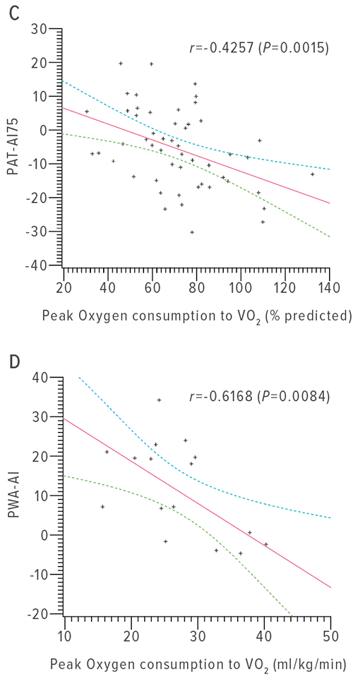 PAT-derived augmentation index at 75 beats per minute vs. percentage of predicted peak VO2 (C). Pulse wave analysis–derived augmentation index vs. peak VO2 (D). In each case, there was a significant correlation between vascular and exercise measures. Each plot shows regression line (red) and 95% confidence interval (blue dotted lines).