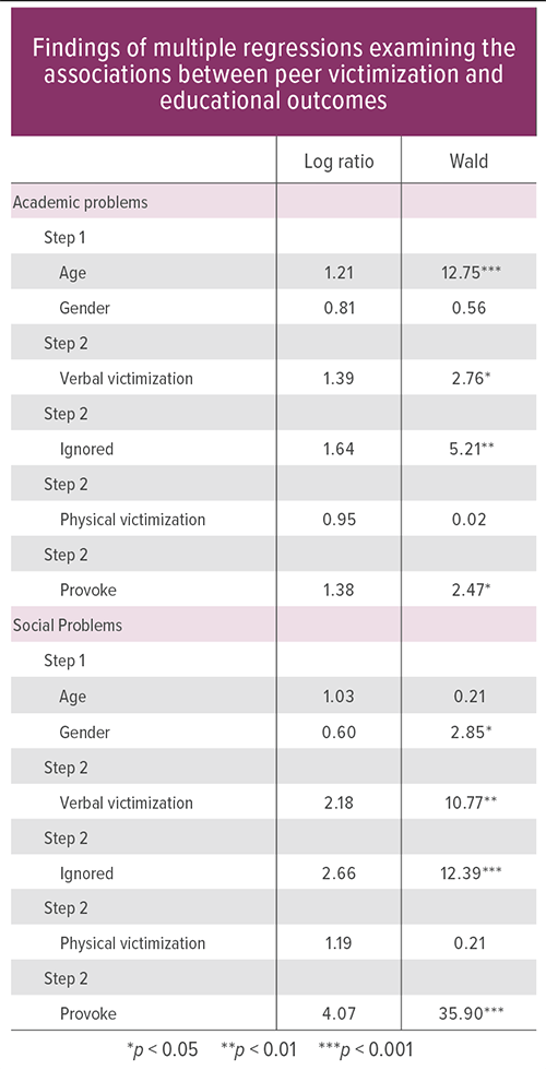 "This table shows regression analyses examining the associations between negative peer experiences and the educational outcomes of ""Academic problems"" and ""Social problems at school."" Experiencing verbal victimization, being ignored, and/or being provoked were associated with a higher likelihood of having academic and social problems at school. In the table, the category ""log ratio"" refers to the strength of the associations (i.e., a higher number means the association is stronger), and the category ""Wald"" refers to whether that association occurred at odds higher than chance (i.e., significance)."