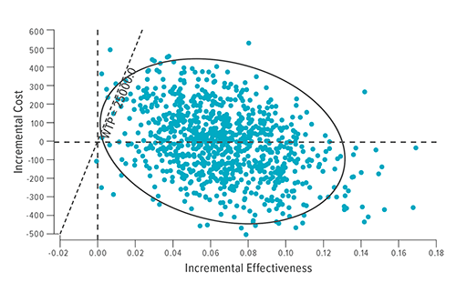 This model demonstrates the effectiveness of in-home cognitive behavior therapy (IH-CBT) with standard home visiting (SHV). Each dot represents one iteration of a cost-effectiveness model. A $25,000 willingness-to-pay (WTP) threshold limit line shows the number of model iterations above this threshold. The ellipse represents 95 percent of all model iterations.