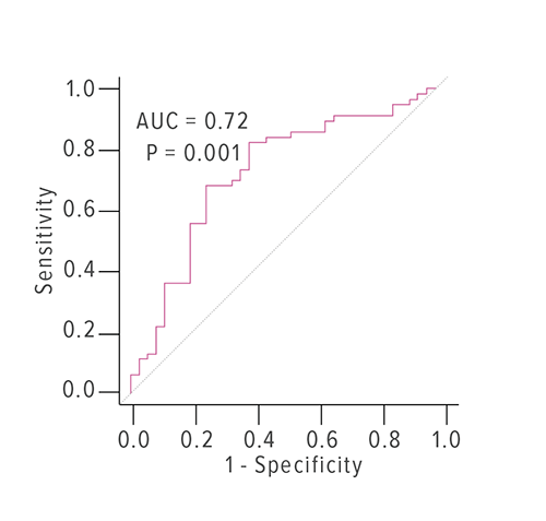 Receiver operator characteristic (ROC) curve depicts that a logistic regression model incorporating IL5 and IL17A mRNA expression distinguishes ulcerative colitis from Crohn's disease affecting only the colon with an area under the curve (AUC) of 0.72. (The AUC of a perfect test would be 1.0 and that of random chance would be 0.5).