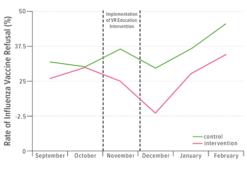 The chart shows the vaccination refusal rates before and after implementation of the virtual-reality education intervention. It clearly illustrates the intervention's effectiveness, with rates of refusal going down significantly during that period. The green line is the control group; the pink line reflects the subjects of the intervention.