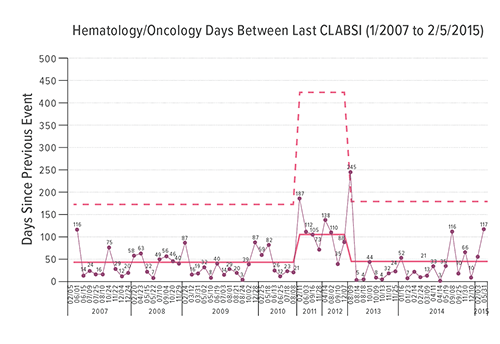 The chart shows the number of days between incidents of central line-associated bloodstream infection (CLABSI) in Hematology/Oncology.