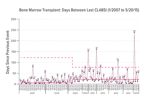 The chart tracks similar data for the Bone Marrow Transplant program. In each chart, the red line shows a running average number of days between events. The dotted lines represent control limits used in the study.