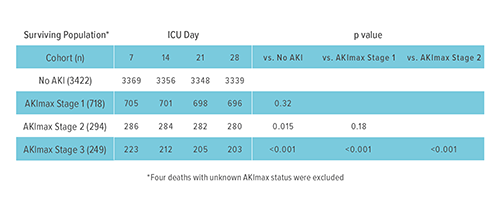 Kaplan–Meier Survival Curves According to Maximum Stage of Acute Kidney Injury (AKImax). Death occurred in four patients in whom AKImax was unknown; these patients were excluded from the analysis.