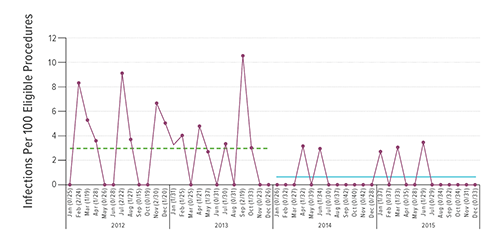 The chart below shows infection rates from Jan. 2012 to Dec. 2015. Following implementation of the new protocol, the SSI rate decreased from 2.9 to 0.62 infections per 100 procedures, an approximate 79 percent reduction in SSI risk.