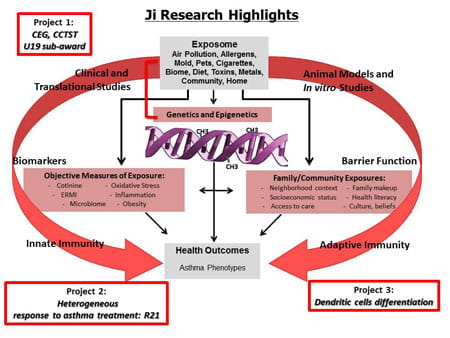 Ji Research Highlights.