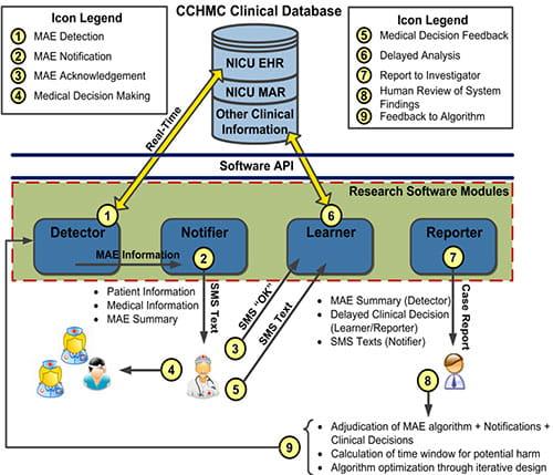 Terrific Icu Lab Report Diagram Wiring Diagram Wiring 101 Capemaxxcnl