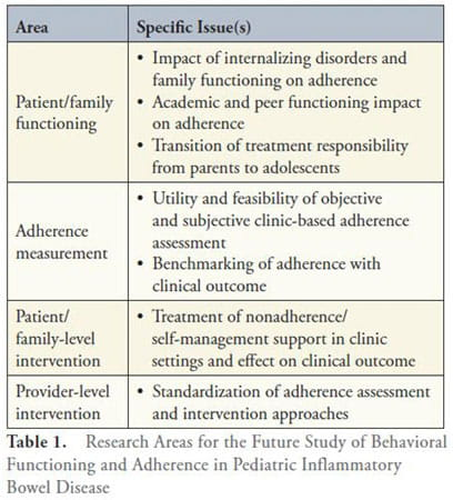 Proposed future areas of research in behavioral functioning and adherence in pediatric Inflammatory Bowel Disease.