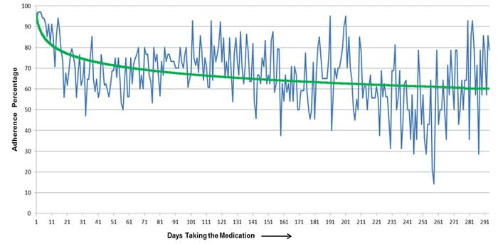 adherence over time