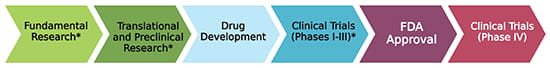 Stages of Therapeutic Development.