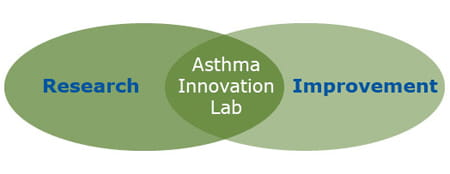 Asthma Innovation Lab: Research and Improvement.