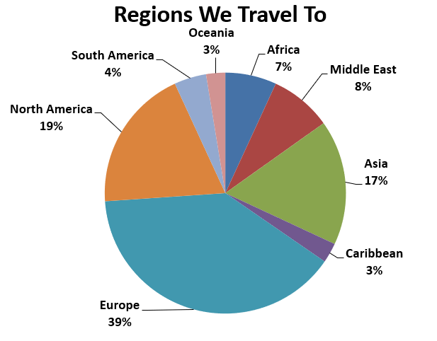 Regions We Travel To.