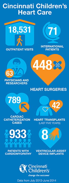 Heart Institute Infographic.