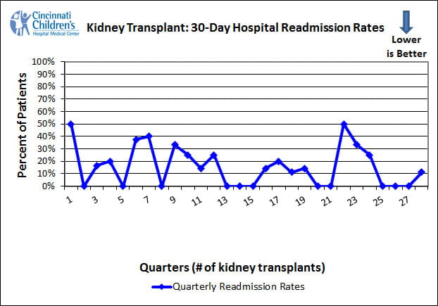 outcomes-kidney-30-day