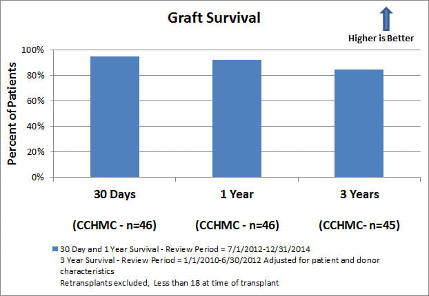 quality-measures-liver-graft-survival