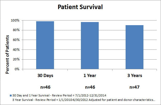 quality-measures-liver-patient-survival