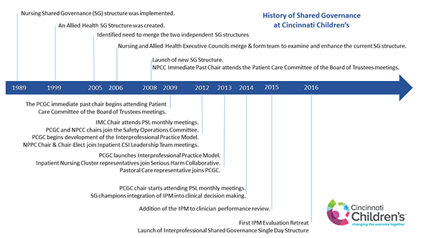 shared-governance-history-timeline-JPEG