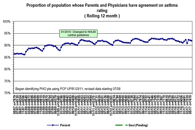 Proportion of Population Whose Parents and Physicians Have Agreement on Asthma Rating (Rolling 12 Month).