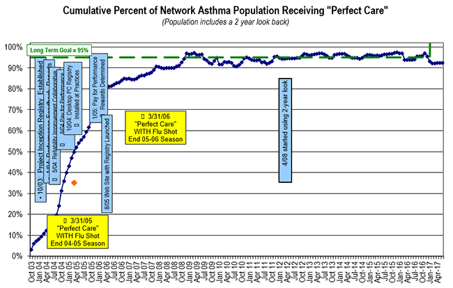 "Cumulative Percent of Network Asthma Population Receiving ""Perfect Care."""