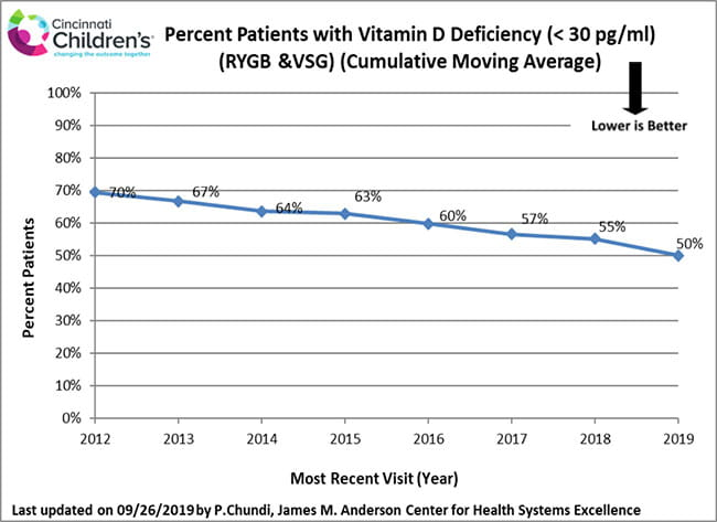 outcomes-bariatric-vitamin-d